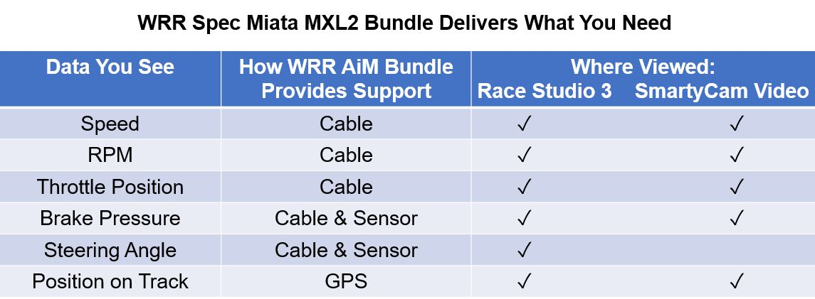 Winding Road Racing Spec Miata AiM MXL3 Data Acquisition Bundle